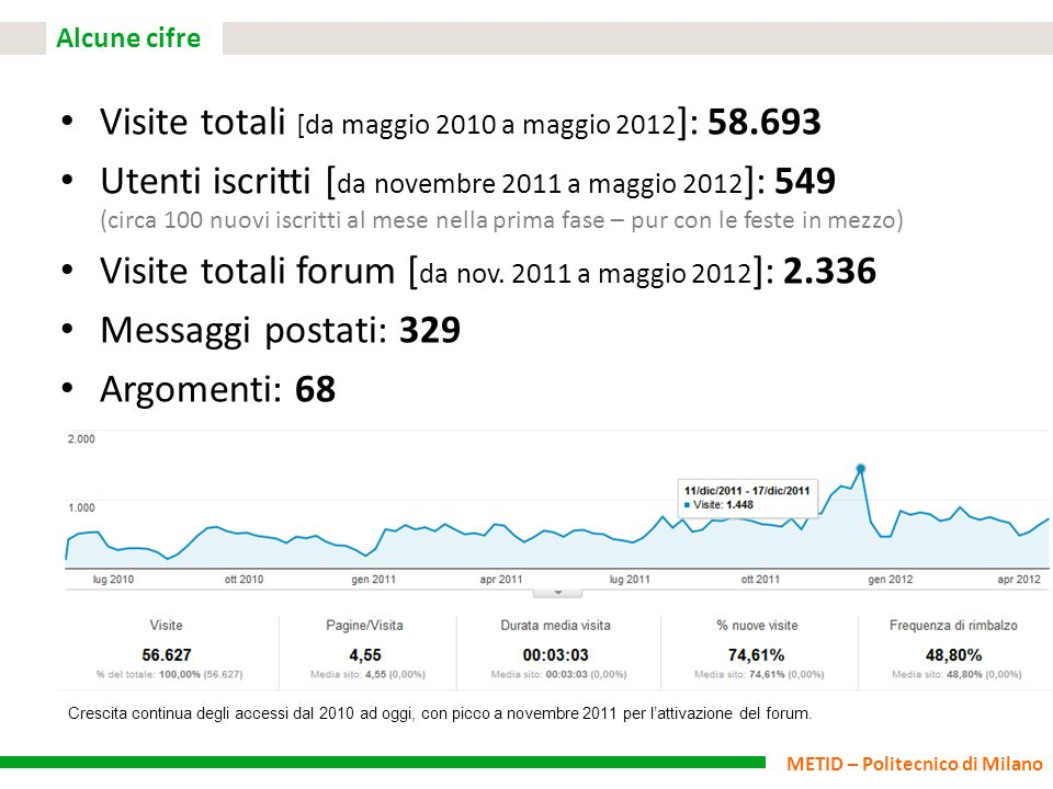 Visite totali [da maggio 2010 a maggio 2012]: 58.693